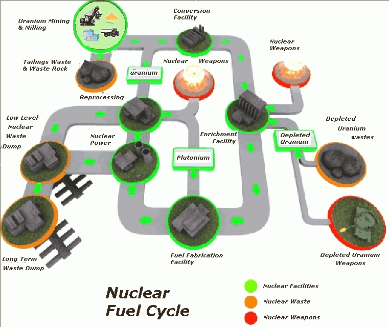 "do pakistan need nuclear energy 2017-10-18 nuclear fusion and fission iron is the ""dead end"" of both fusion and fission – it is the lowest energy nucleus and cannot be split or fused nuclear fusion small nuclei into large immense temperature and pressure."