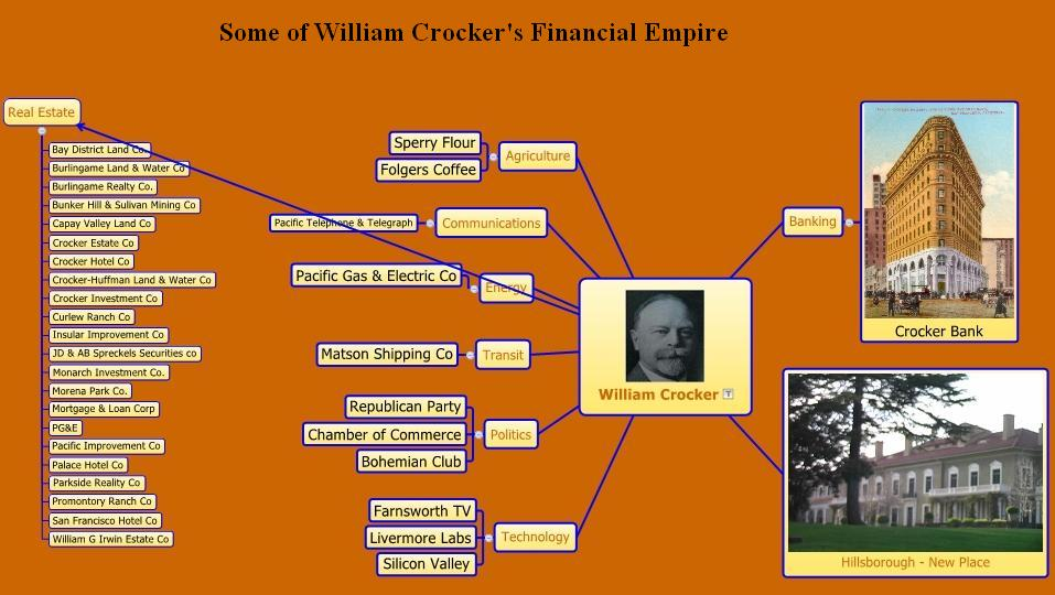 wh-crocker-chart