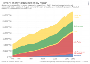 primary-energy-consumption-by-regionworld